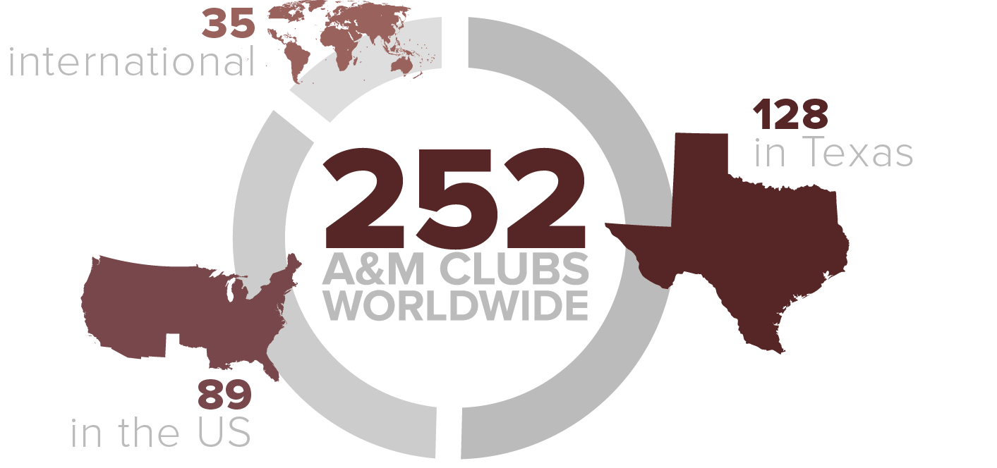 There are 244 A&M Clubs worldwide with 123 in Texas, 86 in the rest of the US, and 35 internationally