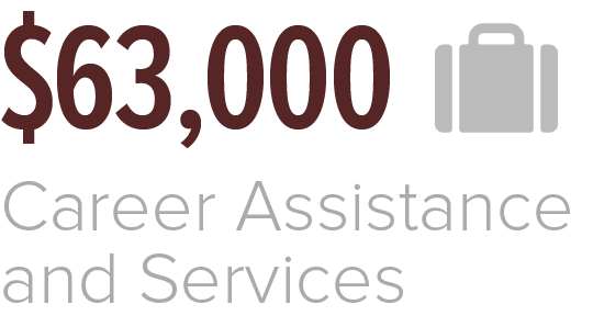 In 2019 the Association of Former Students provided $63,000 toward Career Assistance and Services
