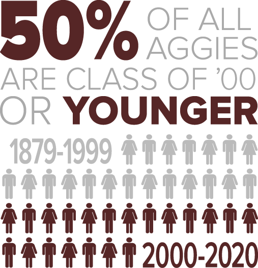 50% of all Aggies are Class of '98 or Younger