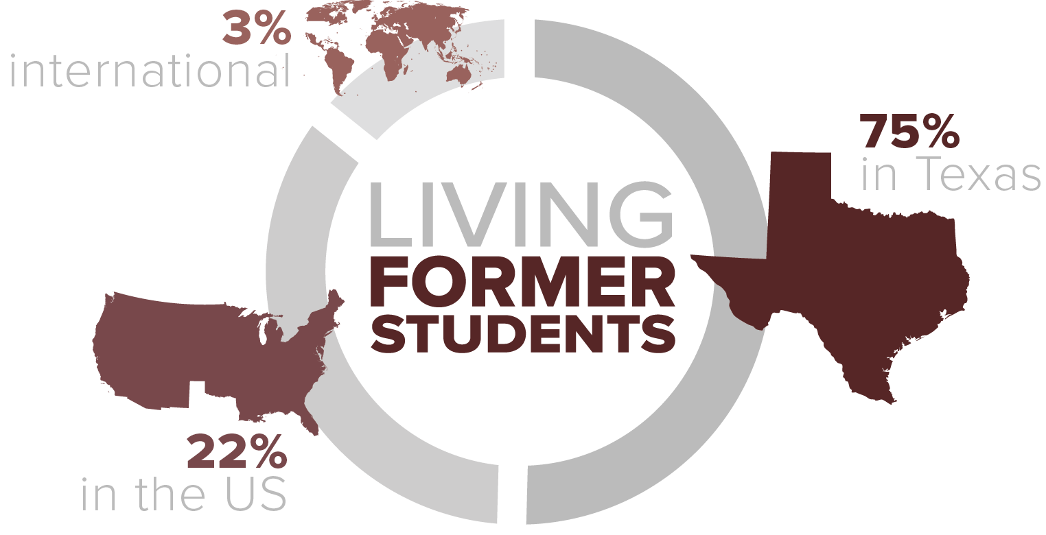 Among living former students 78% live in Texas, 19% live in the rest of the US, and 3% internationally