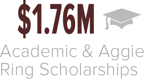 In 2018 the Association of Former Students provided $2.6 million toward Academic and Aggie Ring Scholarships