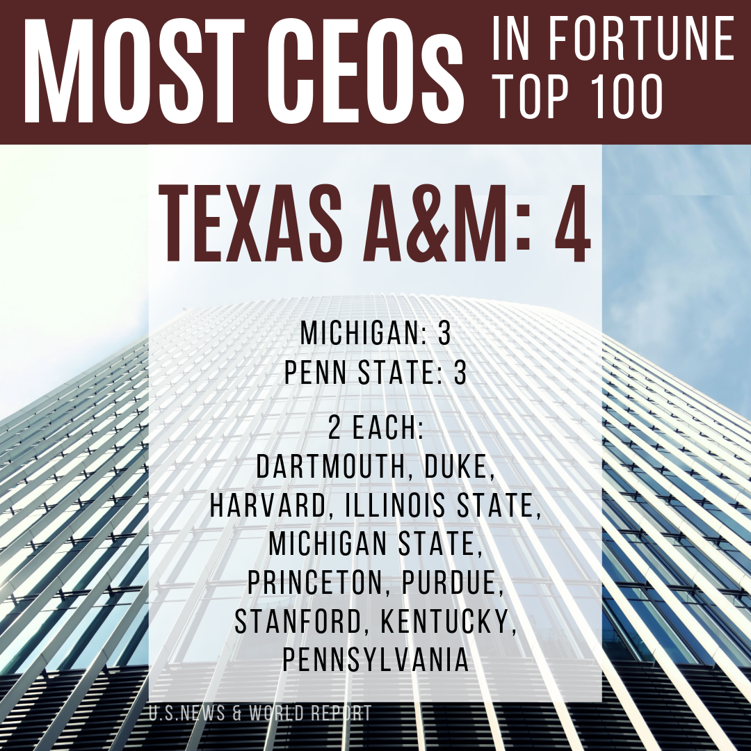 Texas A&M Leads In List of Top Fortune 500 CEOs